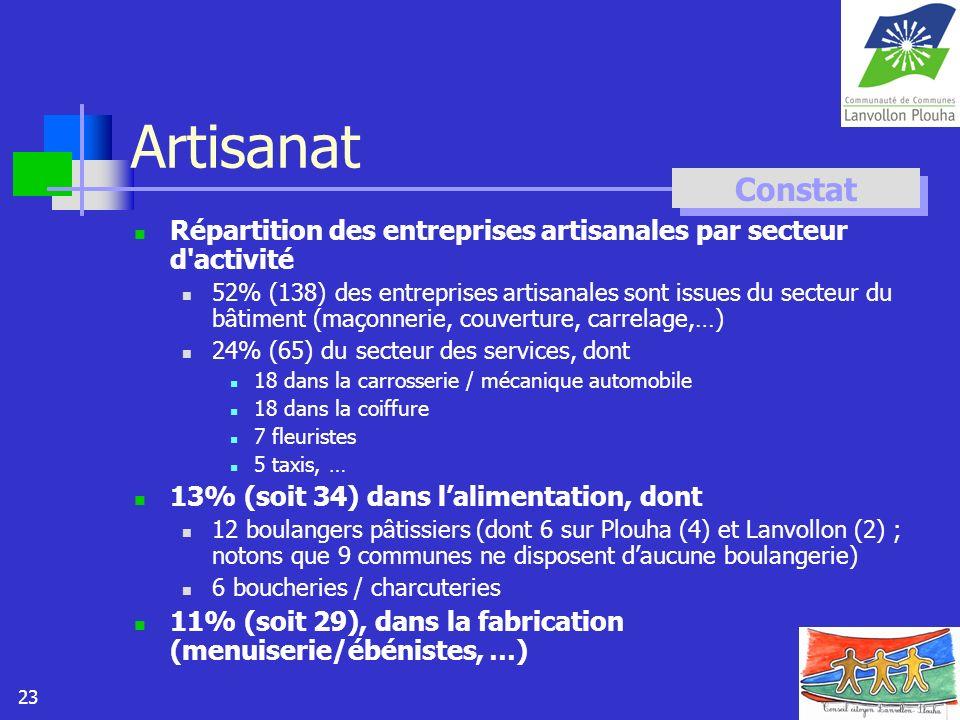 Artisanat Constat. Répartition des entreprises artisanales par secteur d activité.