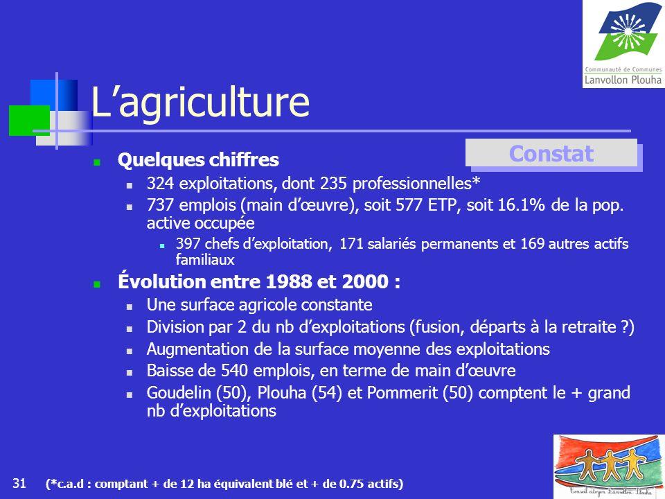 L'agriculture Constat Quelques chiffres Évolution entre 1988 et 2000 :