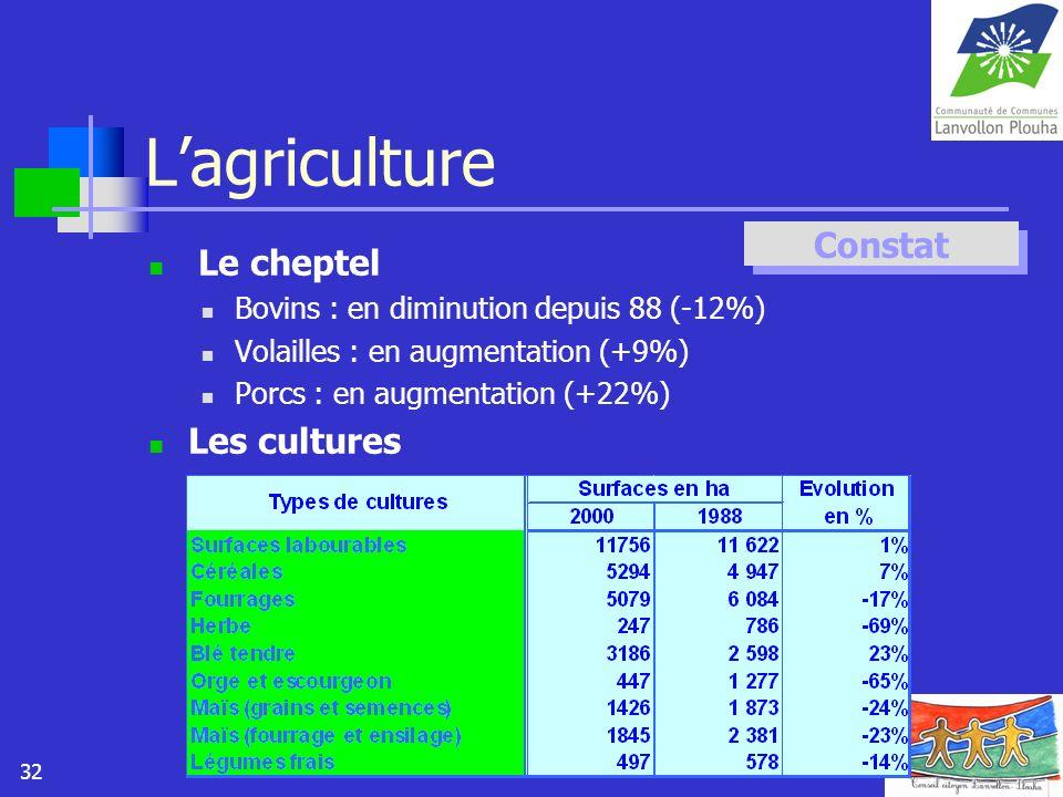 L'agriculture Constat Le cheptel Les cultures