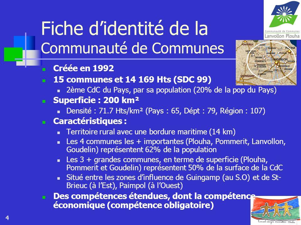Fiche d'identité de la Communauté de Communes