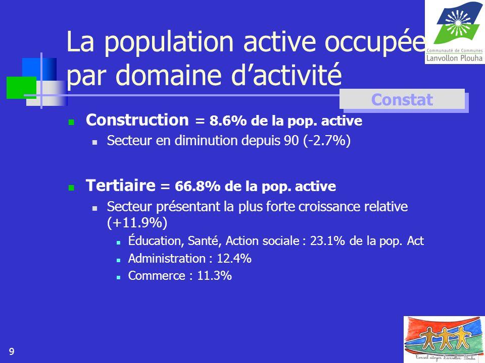 La population active occupée par domaine d'activité