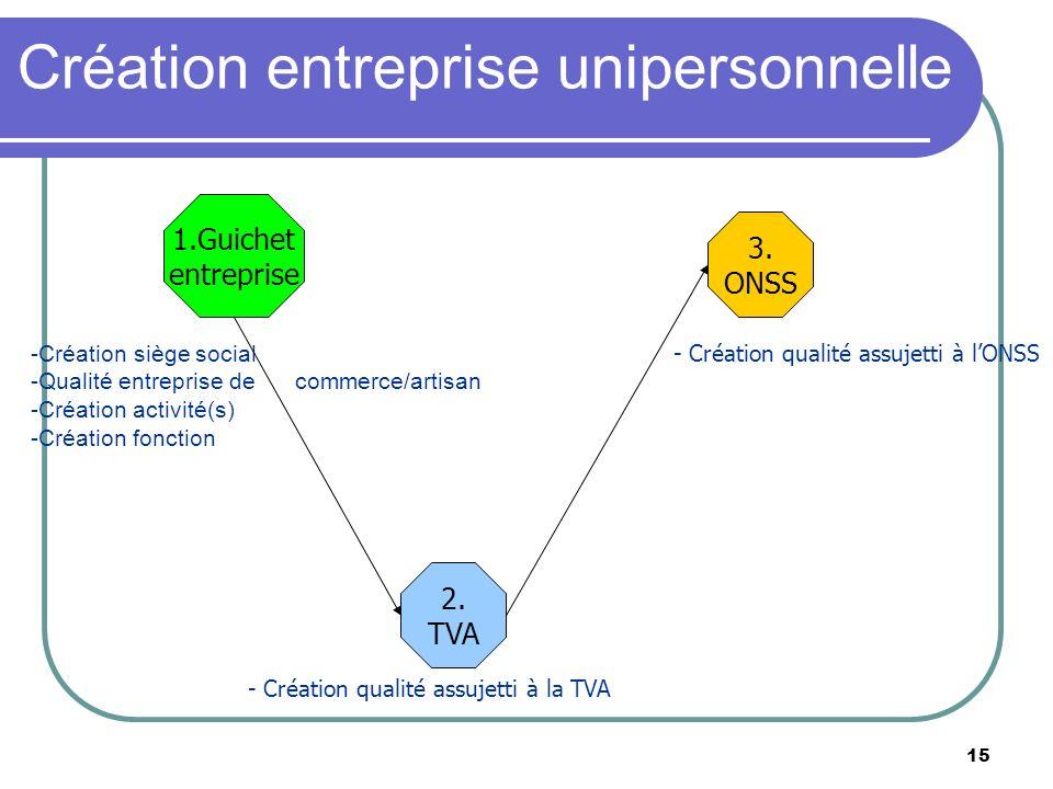 Création entreprise unipersonnelle