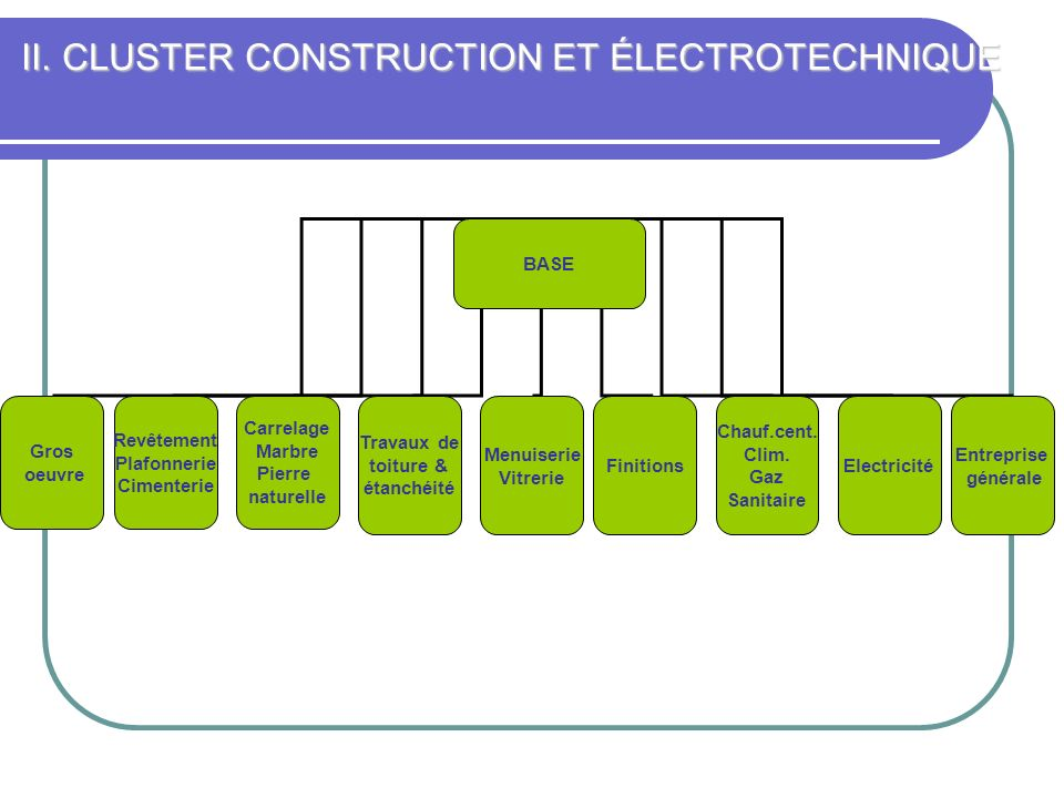 II. CLUSTER CONSTRUCTION ET ÉLECTROTECHNIQUE