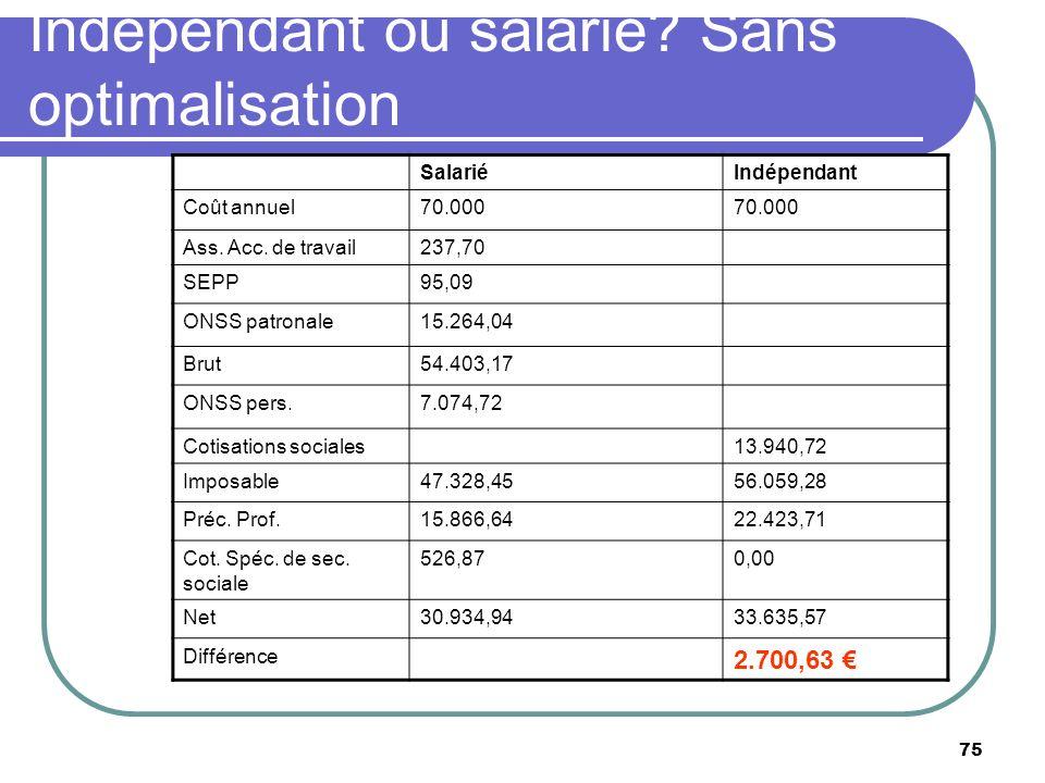 Indépendant ou salarié Sans optimalisation