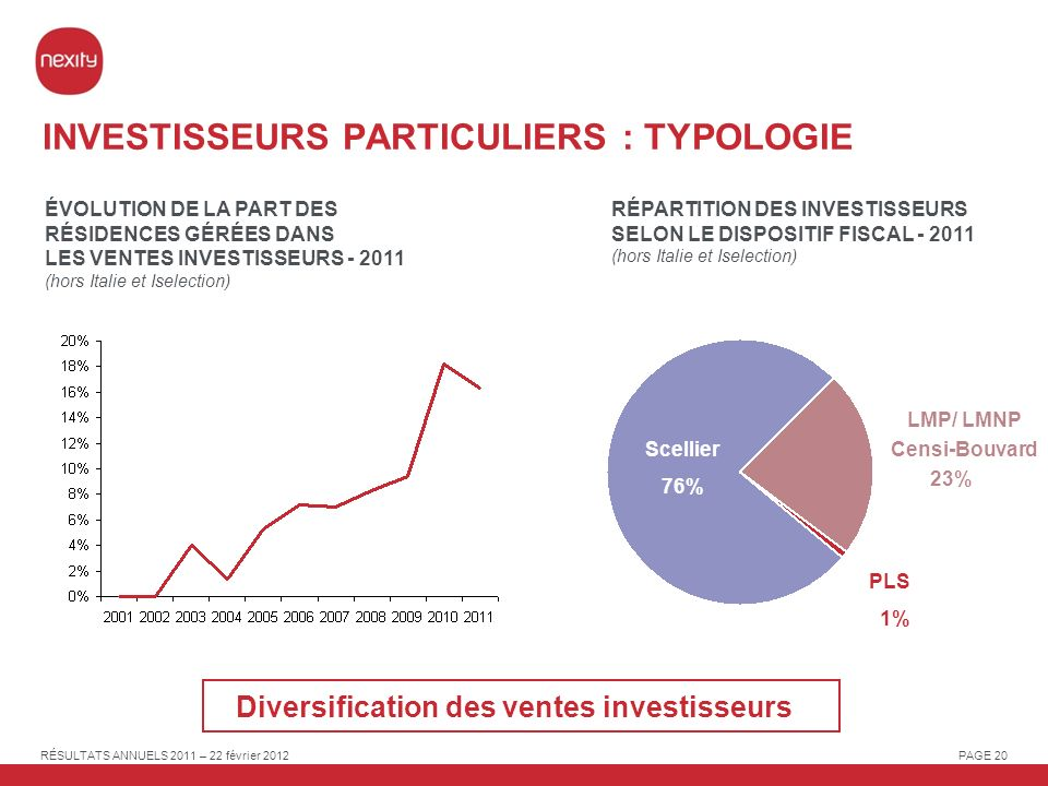 INVESTISSEURS PARTICULIERS : TYPOLOGIE