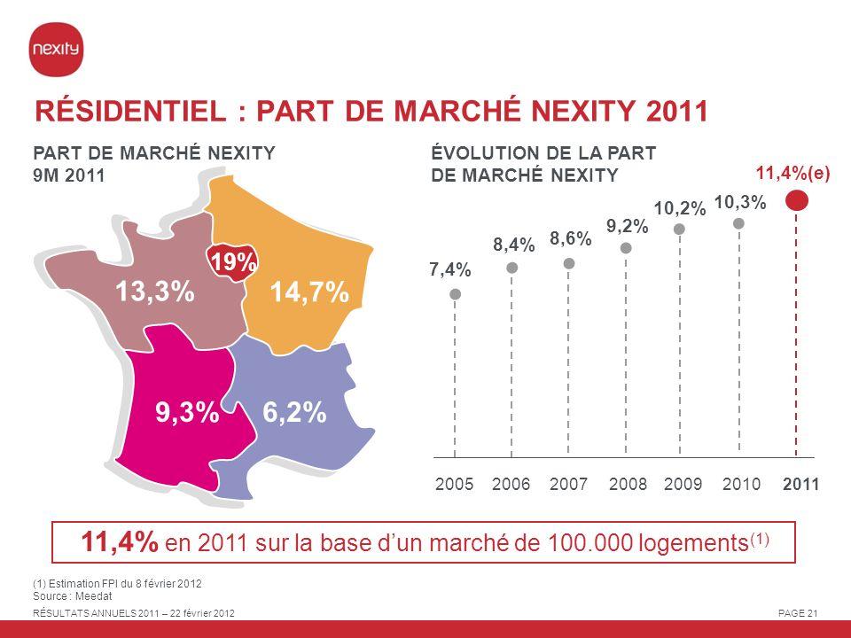 RÉSIDENTIEL : PART DE MARCHÉ NEXITY 2011