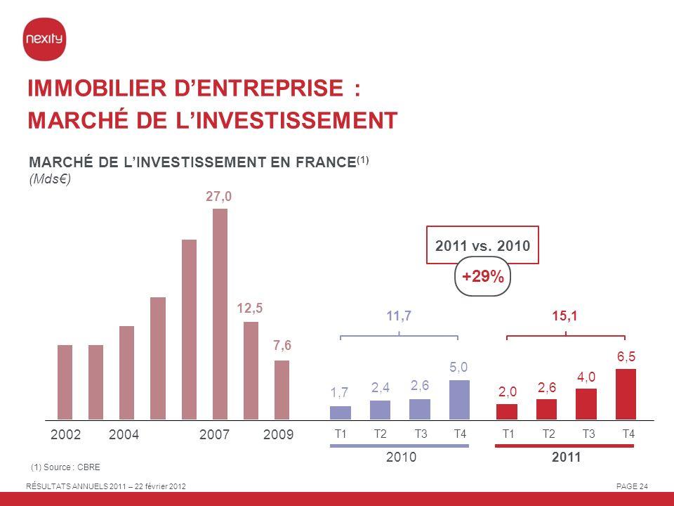 IMMOBILIER D'ENTREPRISE : MARCHÉ DE L'INVESTISSEMENT