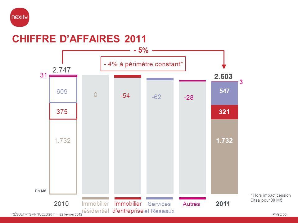 CHIFFRE D'AFFAIRES 2011 - 5% 2.747 2.603 - 4% à périmètre constant* 31