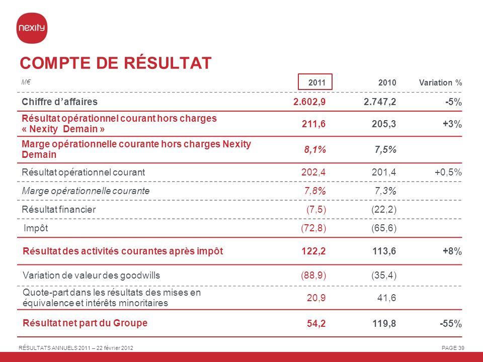 COMPTE DE RÉSULTAT Chiffre d'affaires 2.602,9 2.747,2 -5%