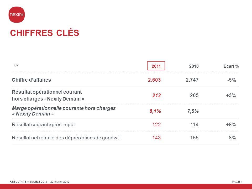 CHIFFRES CLÉS Chiffre d'affaires 2.603 2.747 -5%