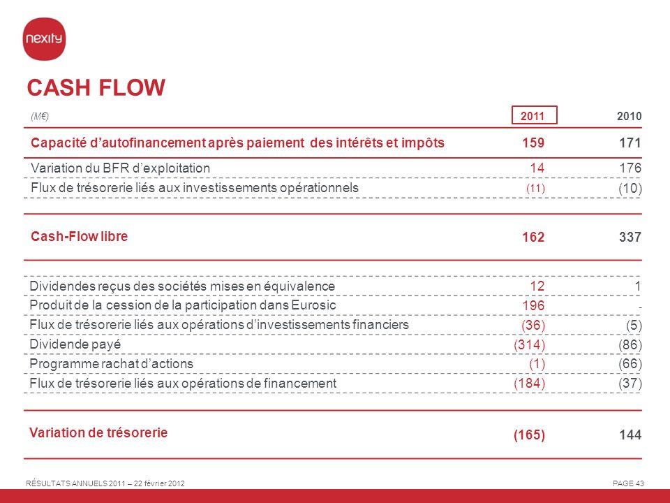 CASH FLOW (M€) 2011. 2010. Capacité d'autofinancement après paiement des intérêts et impôts. 159.