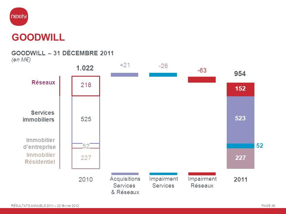 GOODWILL 1.022 954 GOODWILL – 31 DÉCEMBRE 2011 +21 -26 -63 218 152 525