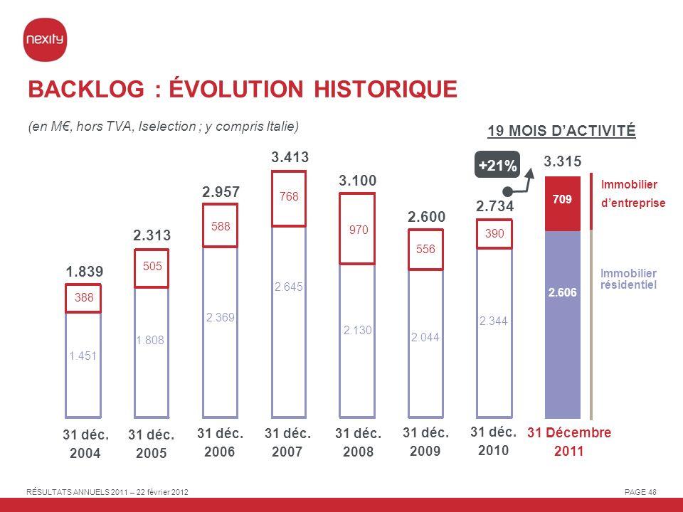 BACKLOG : ÉVOLUTION HISTORIQUE
