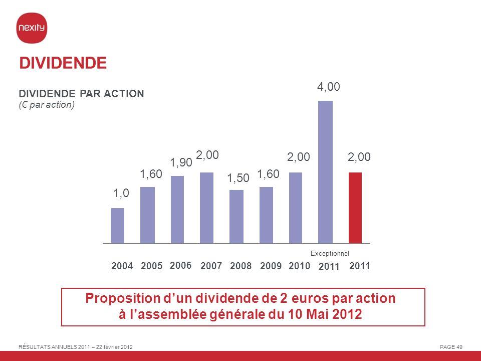 DIVIDENDE 4,00. DIVIDENDE PAR ACTION. (€ par action) 2,00. 2,00. 2,00. 1,90. 1,60. 1,60. 1,50.