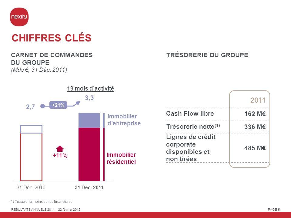 CHIFFRES CLÉS 2011 CARNET DE COMMANDES DU GROUPE (Mds €, 31 Déc. 2011)