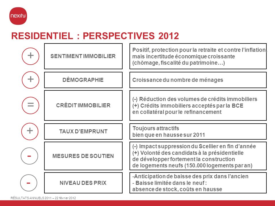 RESIDENTIEL : PERSPECTIVES 2012