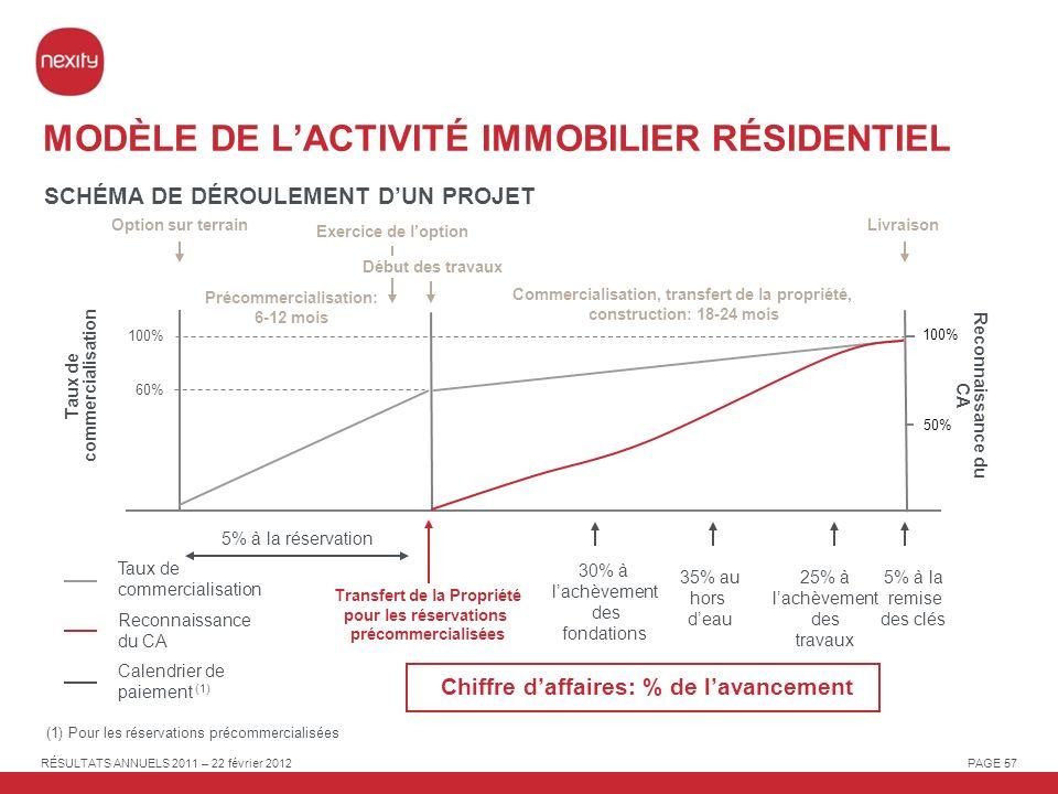 MODÈLE DE L'ACTIVITÉ IMMOBILIER RÉSIDENTIEL
