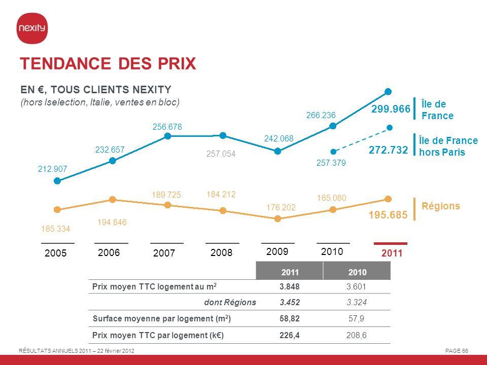 TENDANCE DES PRIX EN €, TOUS CLIENTS NEXITY 299.966 272.732 195.685