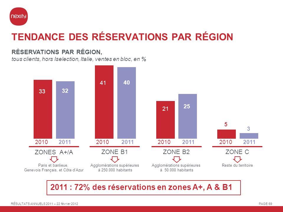 TENDANCE DES RÉSERVATIONS PAR RÉGION