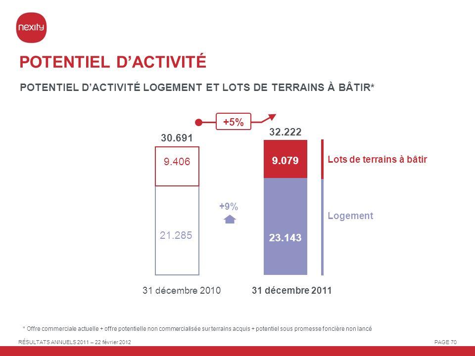 POTENTIEL D'ACTIVITÉ POTENTIEL D'ACTIVITÉ LOGEMENT ET LOTS DE TERRAINS À BÂTIR* +5% 32.222. 30.691.