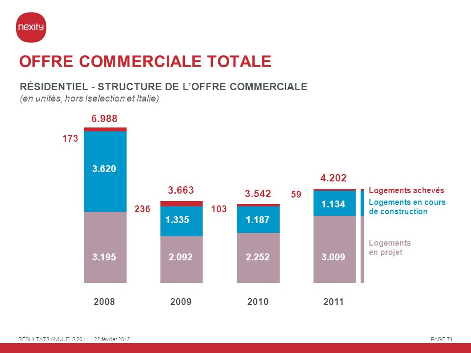 OFFRE COMMERCIALE TOTALE