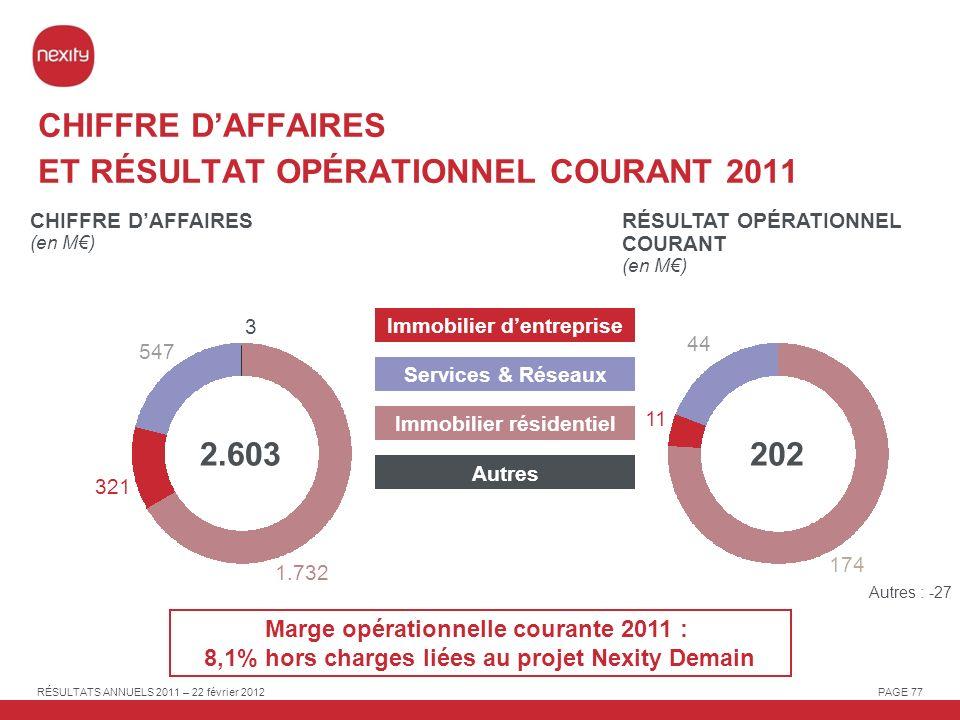 CHIFFRE D'AFFAIRES ET RÉSULTAT OPÉRATIONNEL COURANT 2011