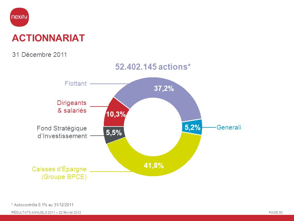 ACTIONNARIAT 52.402.145 actions* 37,2% 10,3% 5,2% 5,5% 41,8%