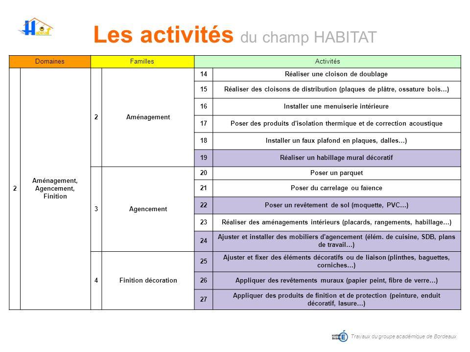 Les activités du champ HABITAT