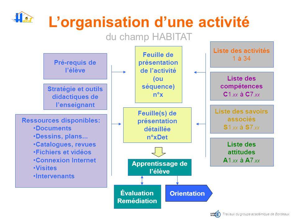 L'organisation d'une activité