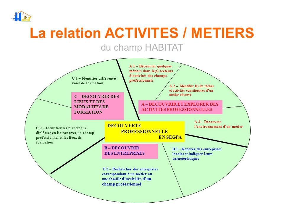 La relation ACTIVITES / METIERS du champ HABITAT