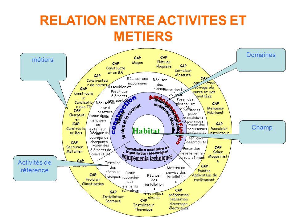 RELATION ENTRE ACTIVITES ET METIERS