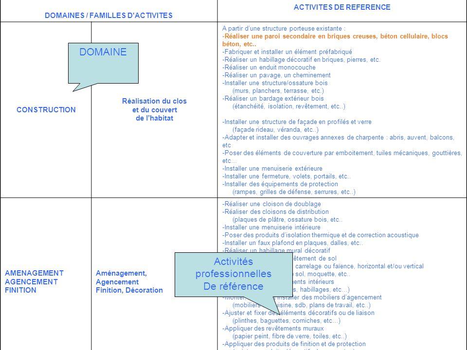 DOMAINES / FAMILLES D ACTIVITES ACTIVITES DE REFERENCE