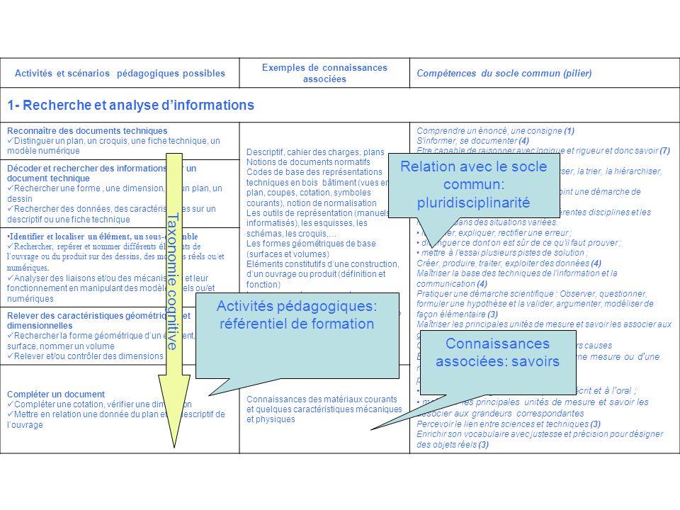 Relation avec le socle commun: pluridisciplinarité
