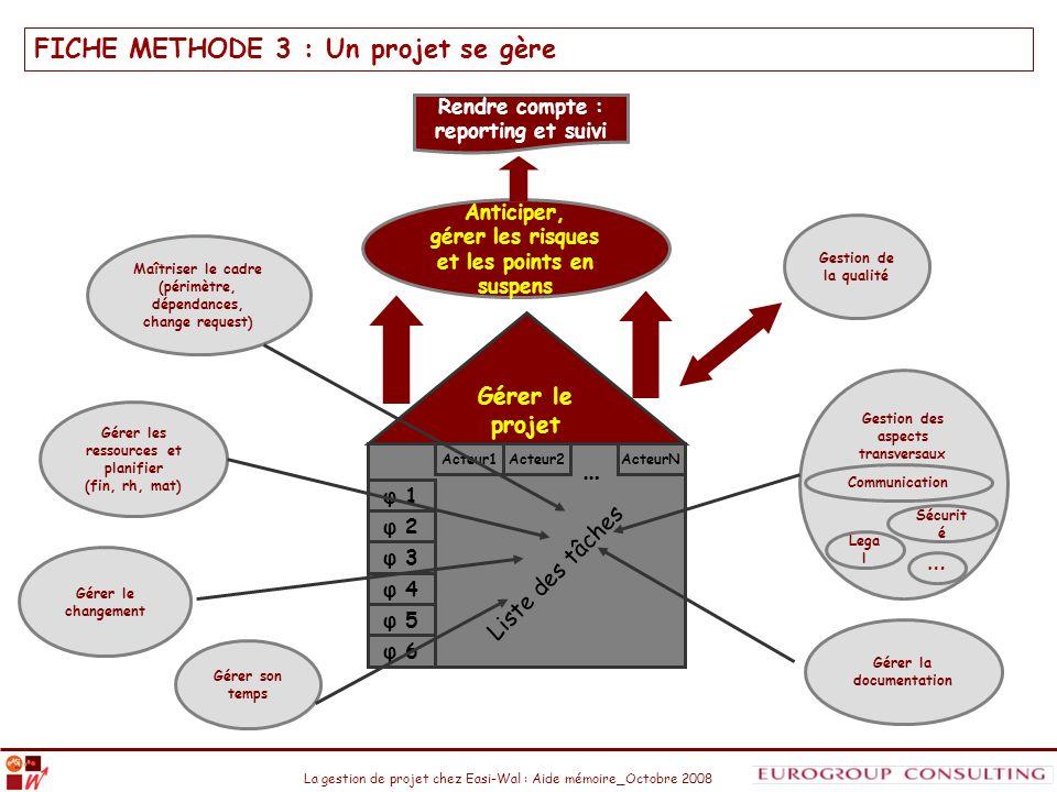 FICHE METHODE 3 : Un projet se gère
