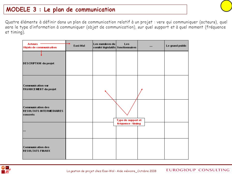 MODELE 3 : Le plan de communication