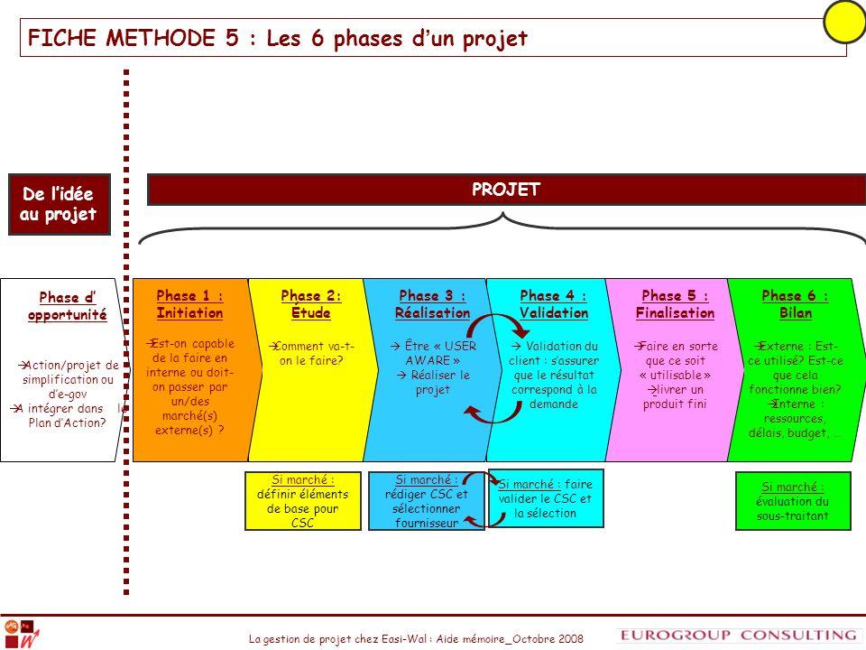 FICHE METHODE 5 : Les 6 phases d'un projet