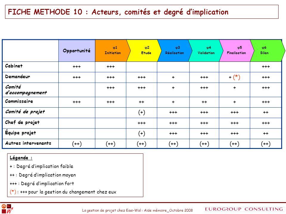 FICHE METHODE 10 : Acteurs, comités et degré d'implication