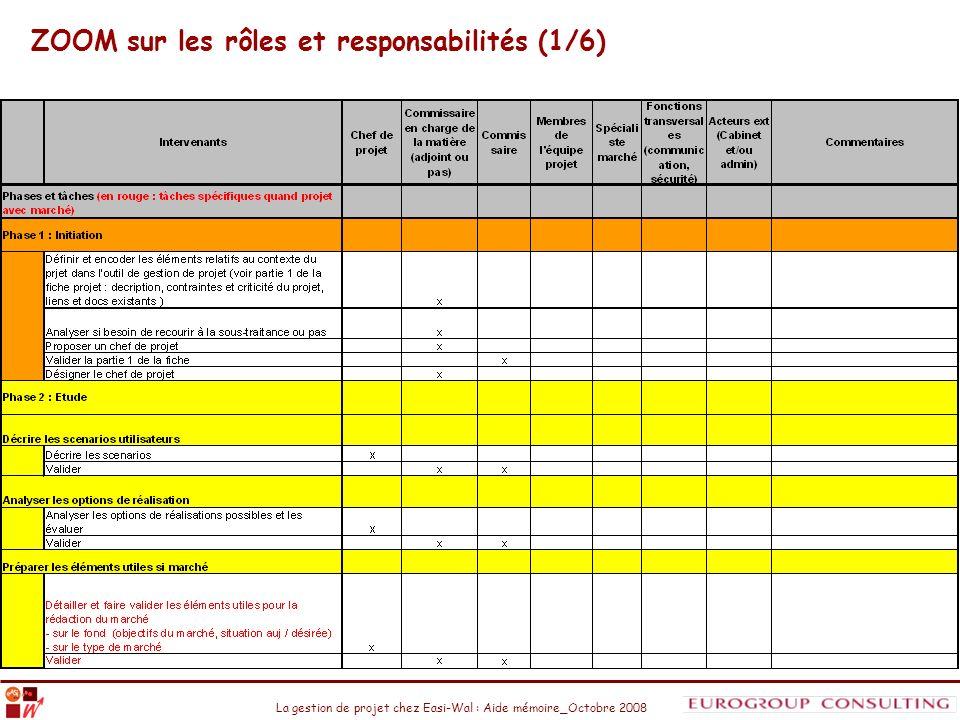 ZOOM sur les rôles et responsabilités (1/6)