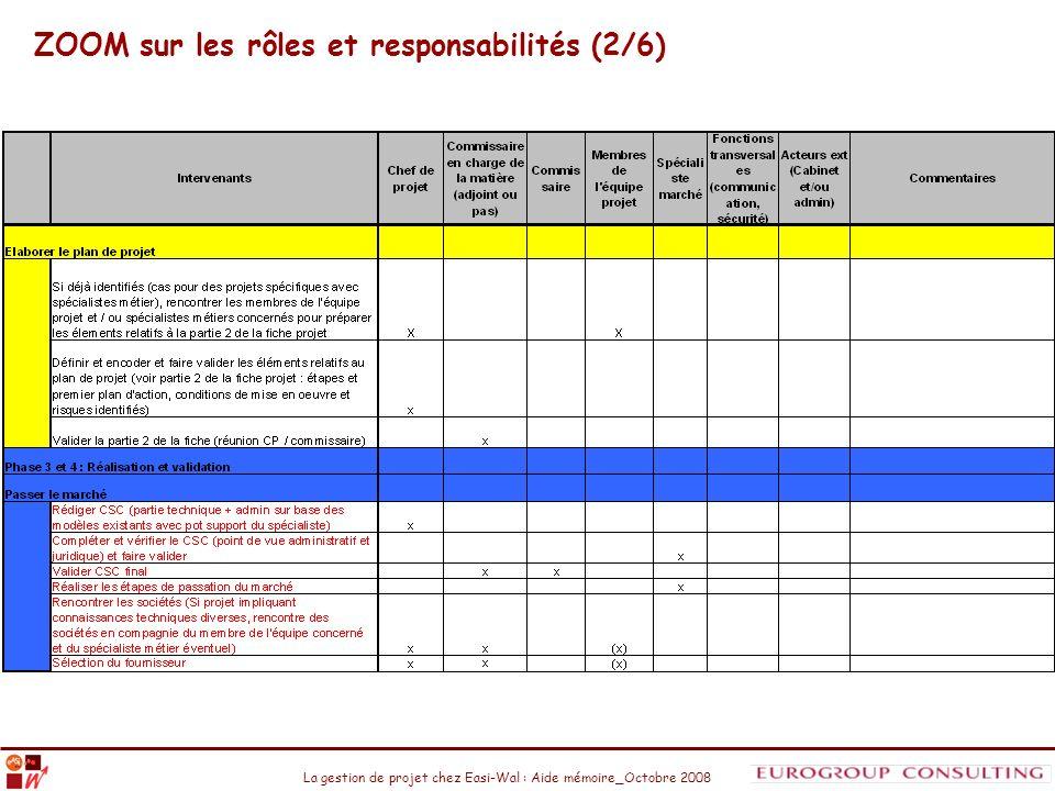 ZOOM sur les rôles et responsabilités (2/6)