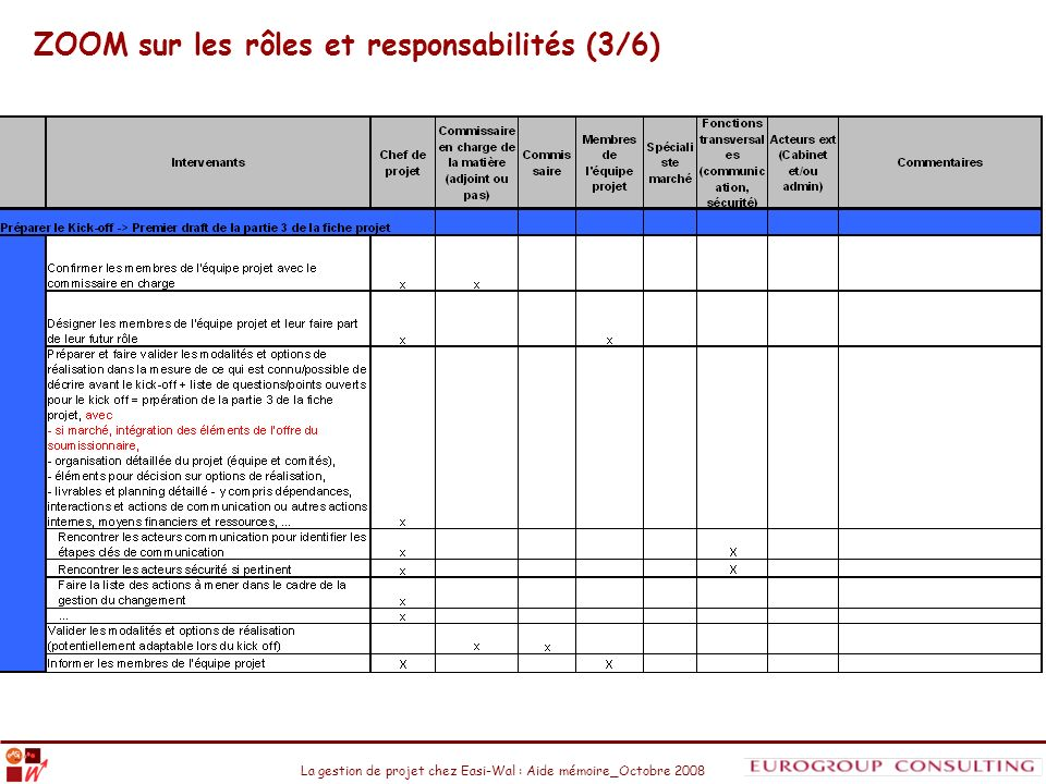 ZOOM sur les rôles et responsabilités (3/6)