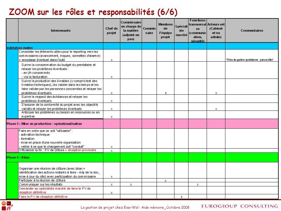 ZOOM sur les rôles et responsabilités (6/6)