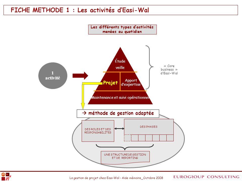 FICHE METHODE 1 : Les activités d'Easi-Wal