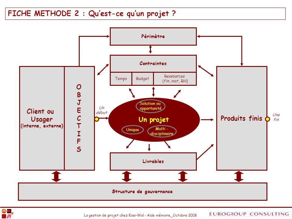 FICHE METHODE 2 : Qu'est-ce qu'un projet