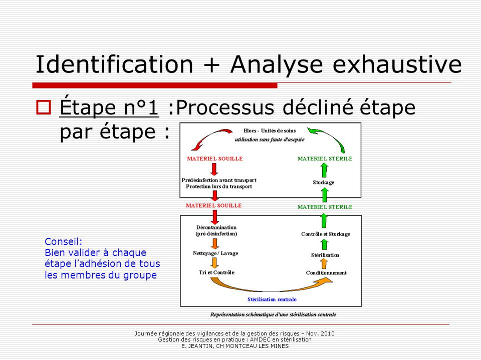 Identification + Analyse exhaustive