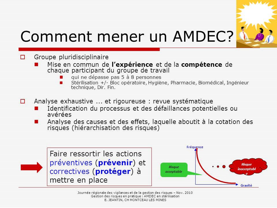 Comment mener un AMDEC Groupe pluridisciplinaire. Mise en commun de l'expérience et de la compétence de chaque participant du groupe de travail.