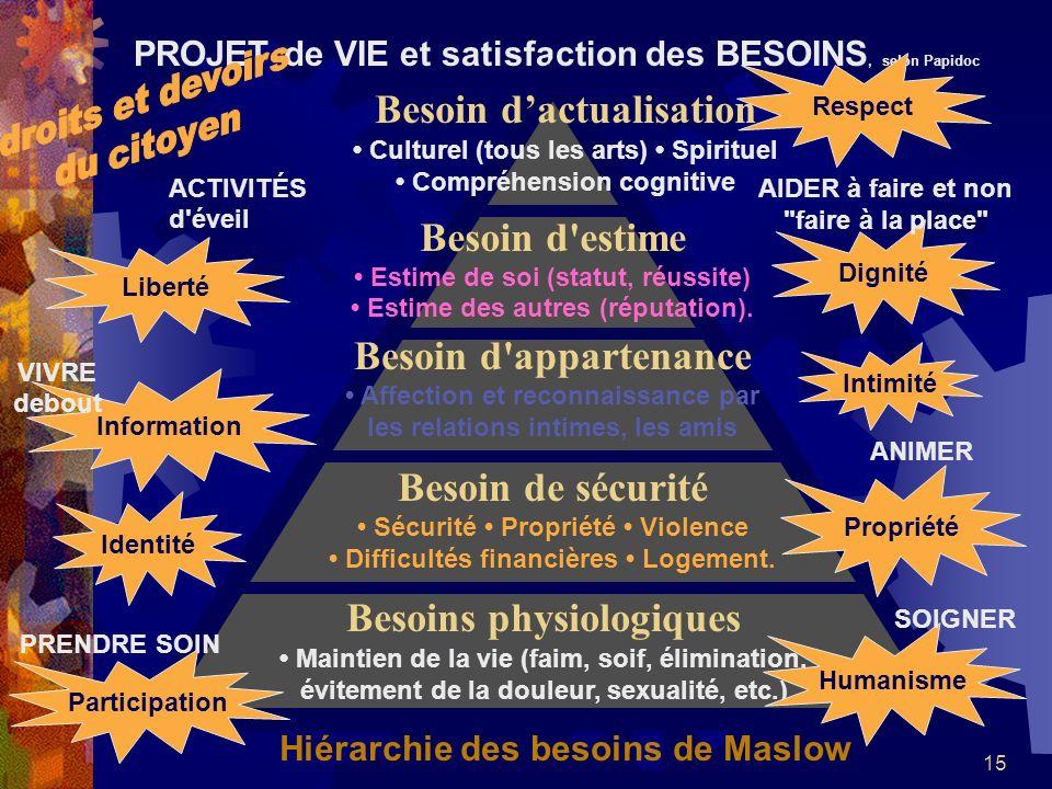 PROJET de VIE et satisfaction des BESOINS, selon Papidoc