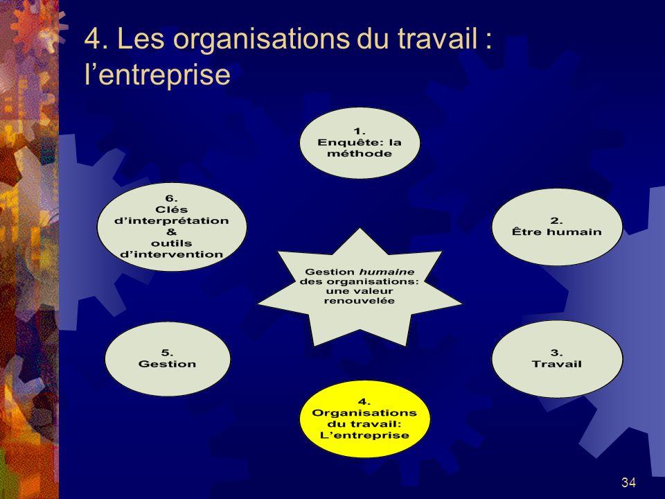 4. Les organisations du travail : l'entreprise