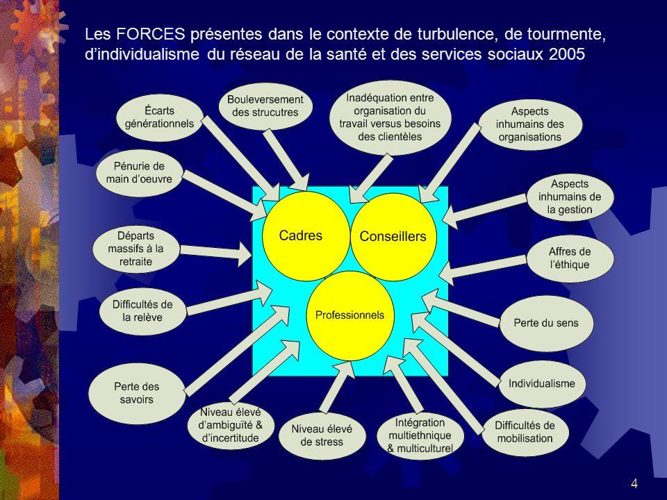 Les FORCES présentes dans le contexte de turbulence, de tourmente, d'individualisme du réseau de la santé et des services sociaux 2005