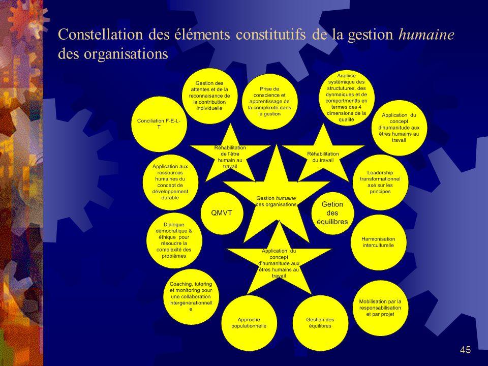Constellation des éléments constitutifs de la gestion humaine des organisations