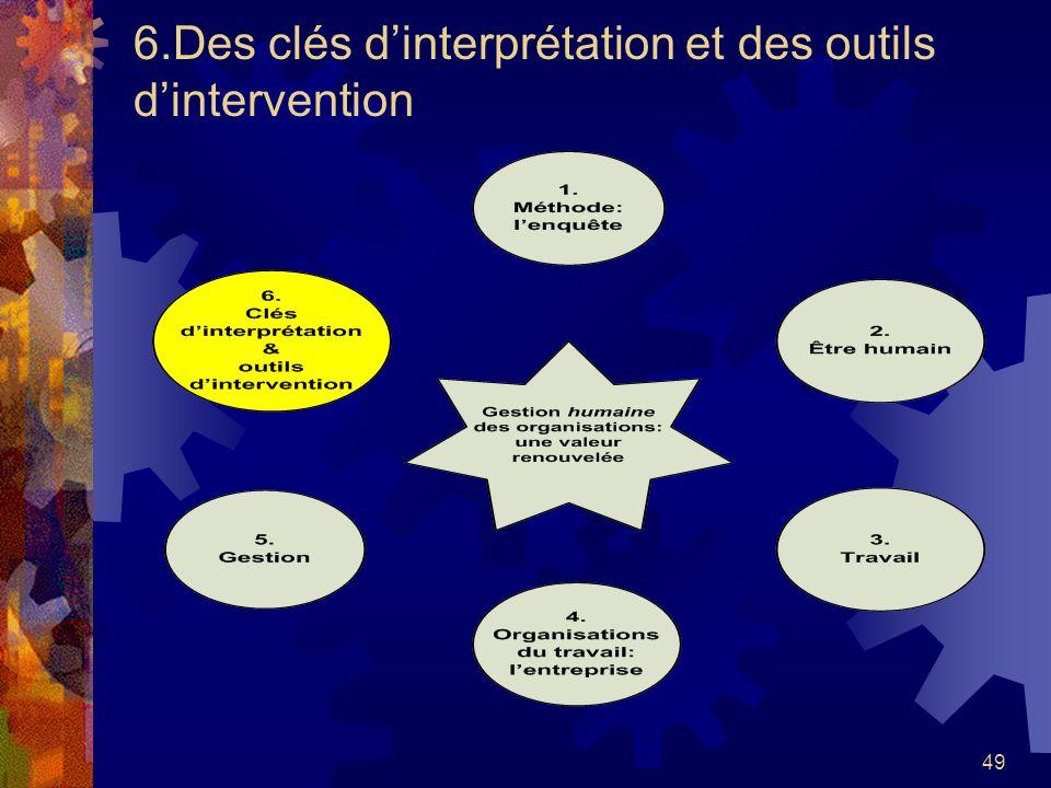 6.Des clés d'interprétation et des outils d'intervention